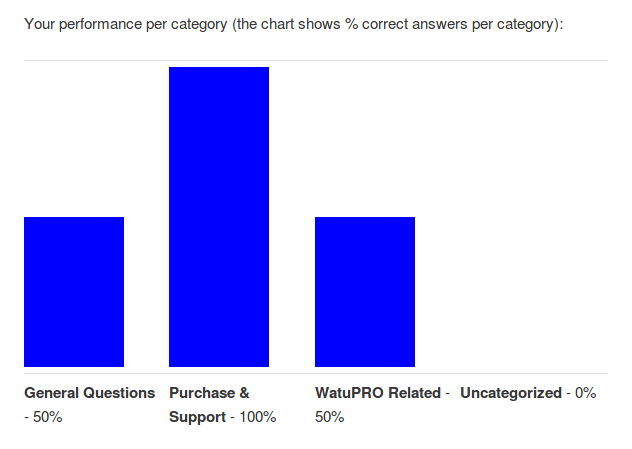 Chart by category