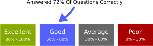 Percentage mode explained