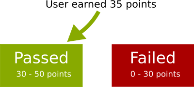 Points mode explained