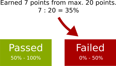 Percentage of maximum points mode explained